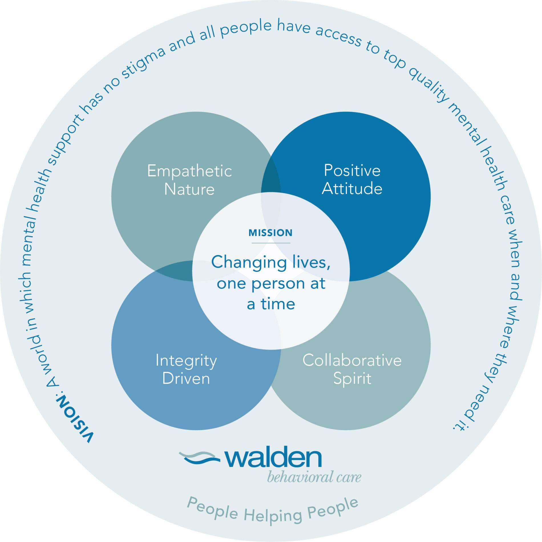 walden-behavioral-care-careers-mandala